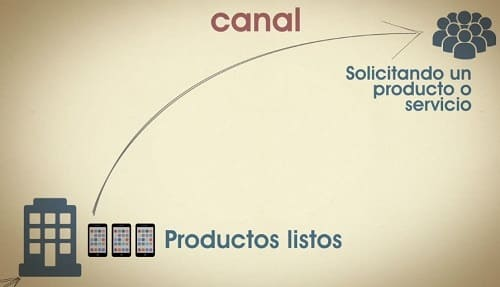 Model Canvas Canales startup