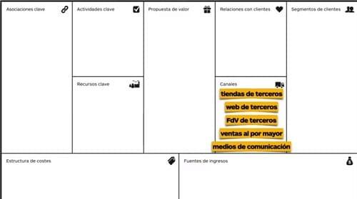 Business Model Canvas empresas