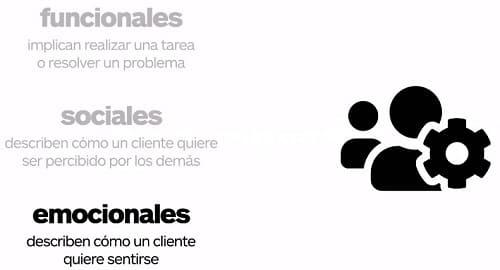 Canvas Model Segmentos de clientes